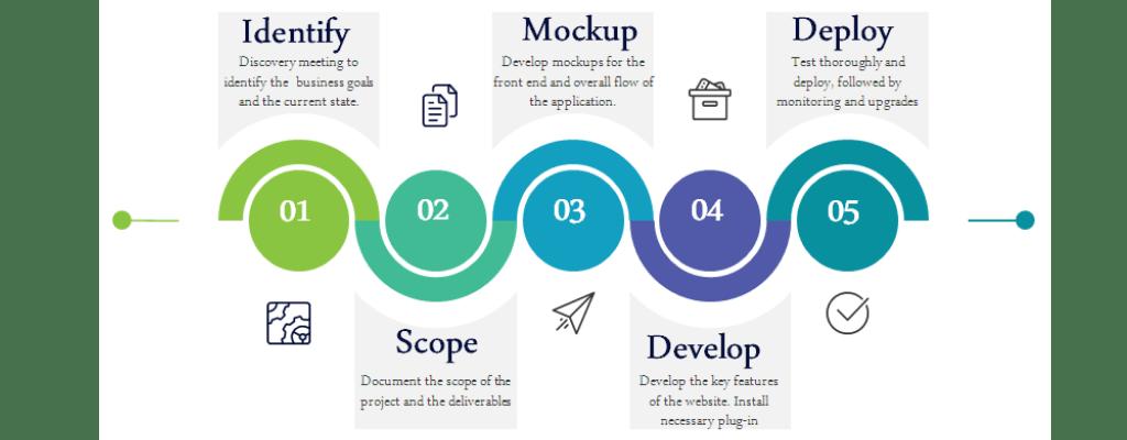 Web development service stages